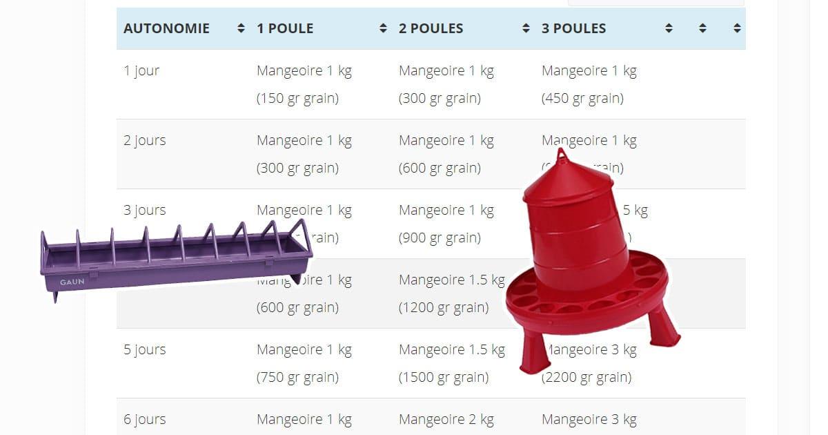 autonomie mangeoire - Quelle taille de mangeoire pour mes poules ?